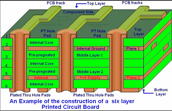printed layers brain circuits